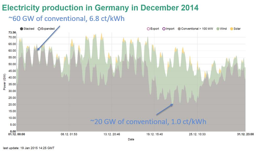 Figure 1: Electricity production in Germany, December 2014. Source:  http://energytransition.de/files/2015/07/electricityproductionindecember.