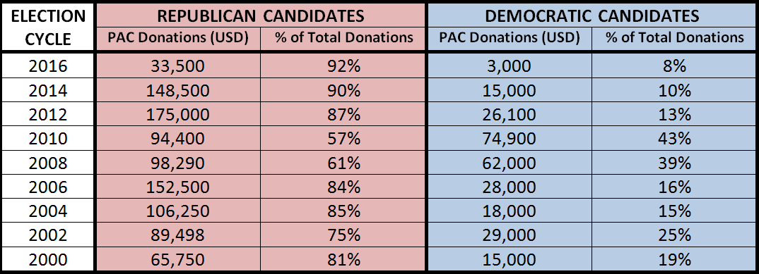 Table 1: Peabody PAC Donations to Federal Candidates